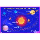Строение солнечной системы 4035-7